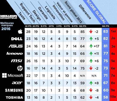 classement des pc portable