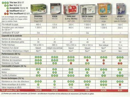 comparatif alarme maison sans fil