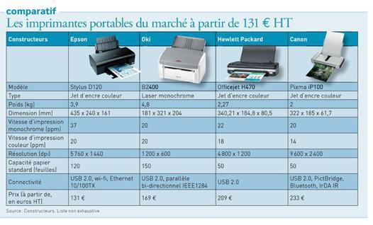 comparatif imprimante